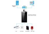 Body temperature access control (TMAC) camera system