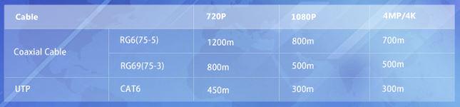 HDCVI chart of transmission distances